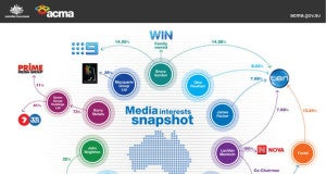 Australian-Media-Interests-ACMA